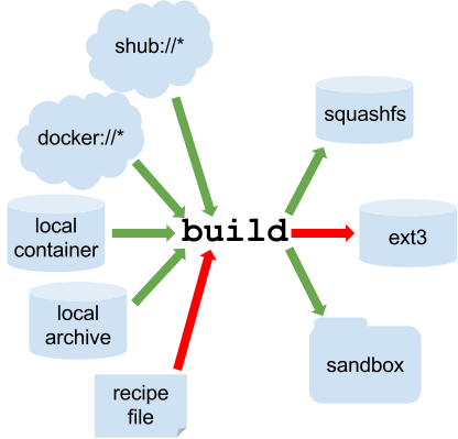 Getting Started — Singularity container 1 0 documentation